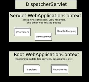 mvc-context-hierarchy