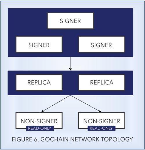 شبکه گو چین